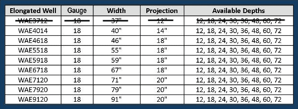 Galvanized window well - table of sizes